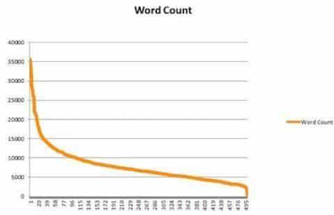 Blog yazılarının kelime sayısı arttıkça aldıkları backlink'lerde artar