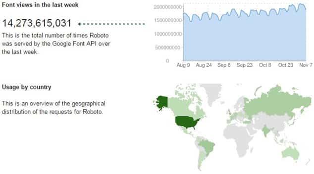 google font Roboto yazı fontu popülerliği