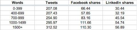 Yazı uzunluğunun sosyal paylaşım üzerindeki etkisi
