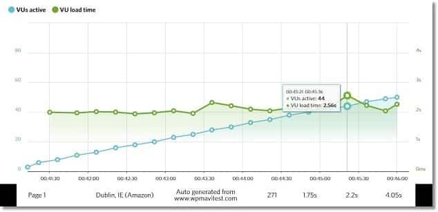 En İyi Hosting Firması Netinternet Sonuçları