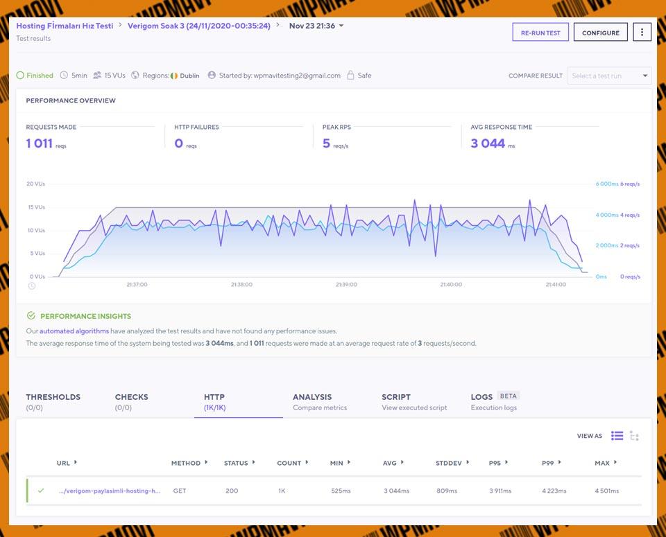K6 Soak Testi Sonuçları Verigom - en iyi host şriketi