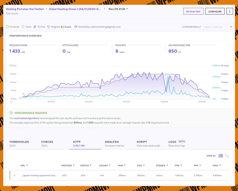 En hızlı hosting siteleri - K6 Stress Güzel Hosting Test 1