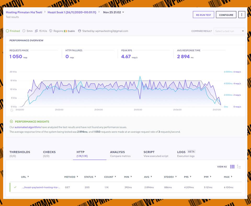 Türkiye web hosting - K6 Soak Test 1 Hozzt