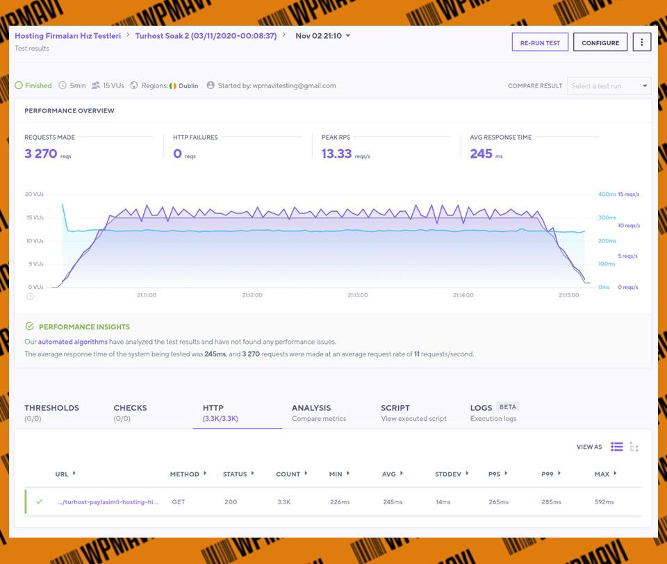 K6 Soak Sonuçları Test 2 Turhost - Hosting Firması Tavsiye
