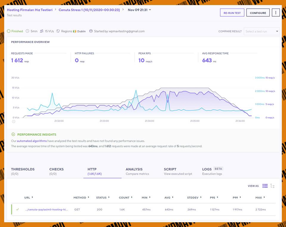 K6 Stress Cenuta Test 1 - En hızlı hosting firmaları