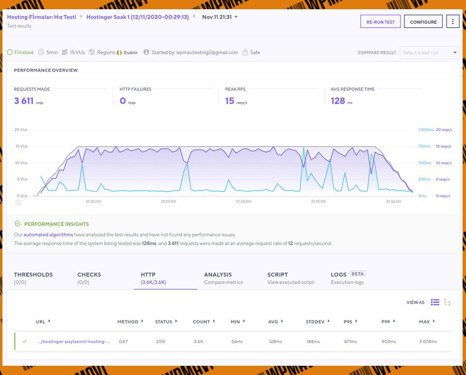 K6 Soak Hostinger Test 1 - Web Hosting Fimarları